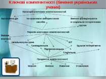 Ключові компетентності (бачення українських учених) Категорії ключових компет...
