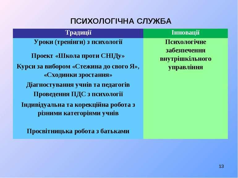 ПСИХОЛОГІЧНА СЛУЖБА * Традиції Інновації Уроки (тренінги) з психології Псих...