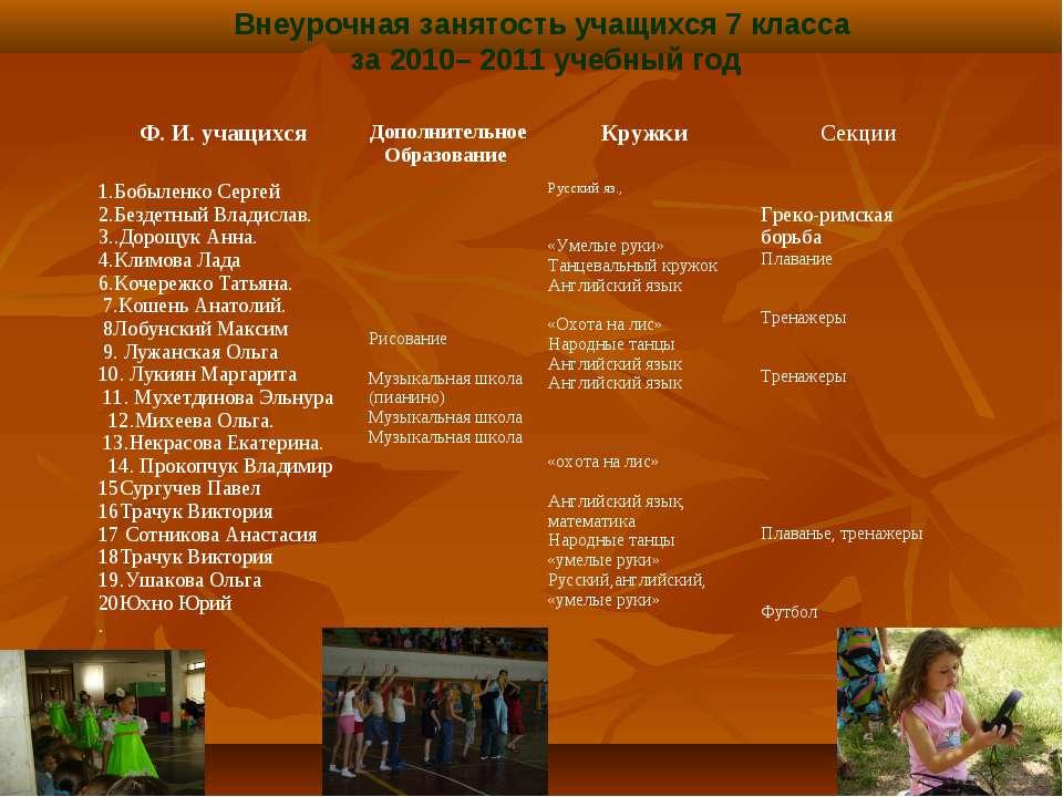 Внеурочная занятость учащихся 7 класса за 2010– 2011 учебный год Ф. И. учащих...