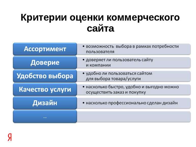 Критерии оценки коммерческого сайта