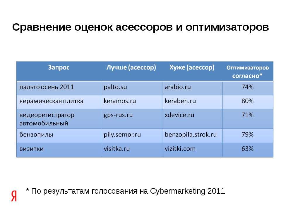 Сравнение оценок асессоров и оптимизаторов * По результатам голосования на Cy...