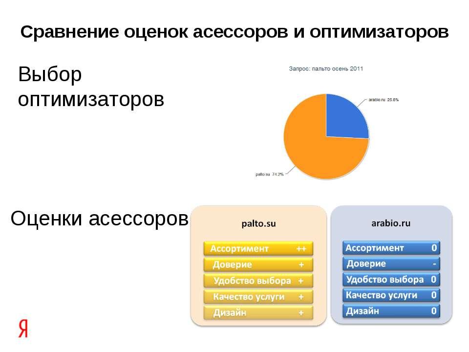 Выбор оптимизаторов Оценки асессоров Сравнение оценок асессоров и оптимизаторов