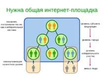 Нужна общая интернет-площадка иерархия, построенная так же, как и избирательн...