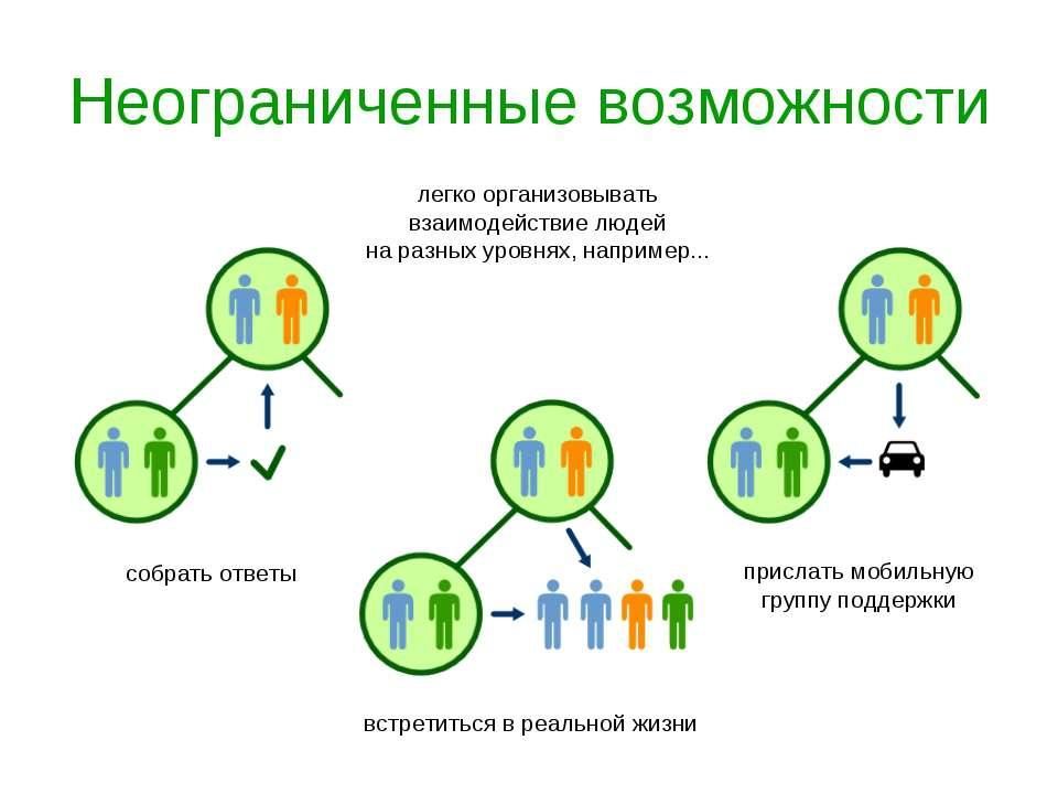 Неограниченные возможности легко организовывать взаимодействие людей на разны...