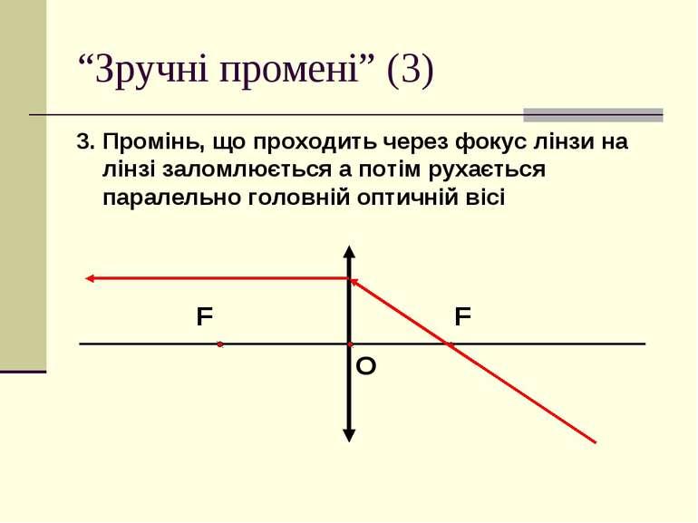 """""""Зручні промені"""" (3) 3. Промінь, що проходить через фокус лінзи на лінзі зало..."""