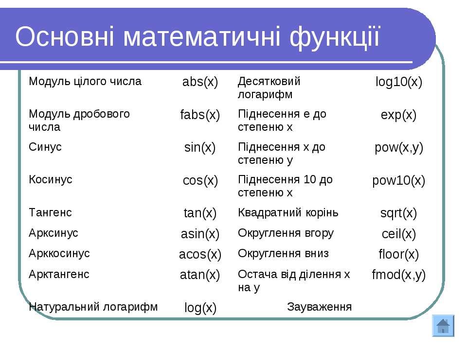 Основні математичні функції