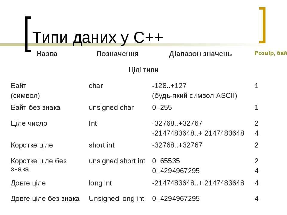 Типи даних у С++