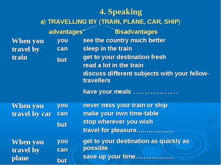 4. Speaking a) TRAVELLING BY (TRAIN, PLANE, CAR, SHIP) advantages disadvantag...