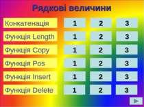 1 2 3 Рядкові величини 1 2 3 1 2 3 Функція Pos Функція Copy Функція Insert 1 ...