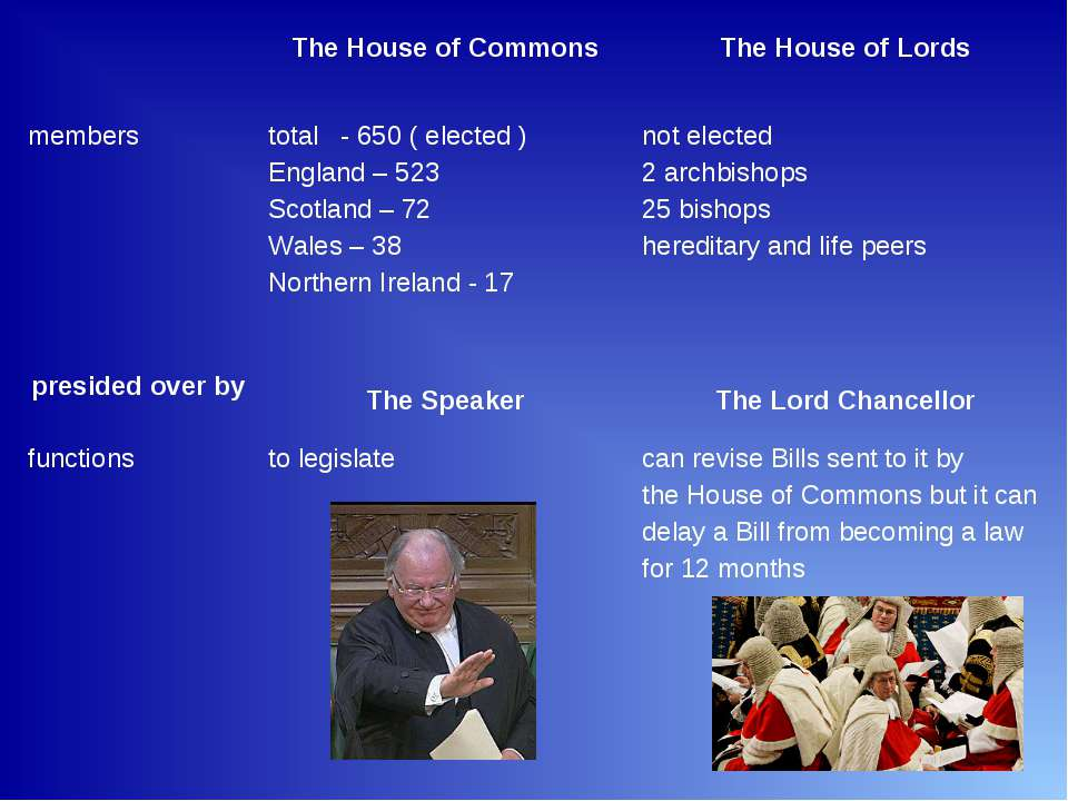 The House of Commons The House of Lords members total - 650 ( elected ) Engla...
