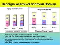 Наслідки освітньої політики Польщі Якою була динаміка розвитку початкової шко...