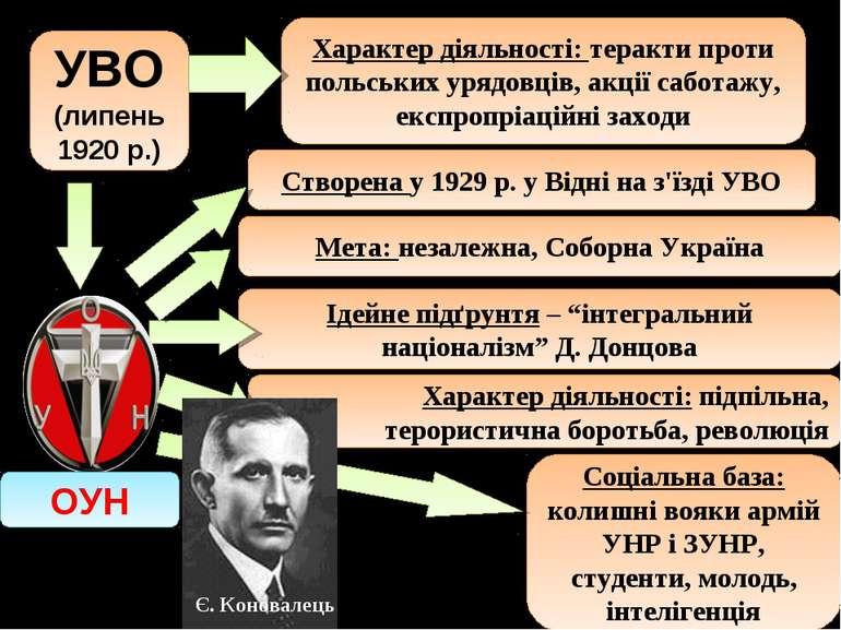 УВО (липень 1920 р.) Соціальна база: колишні вояки армій УНР і ЗУНР, студенти...