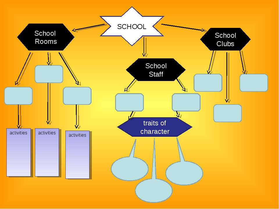 SCHOOL School Rooms School Staff School Clubs traits of character activities ...