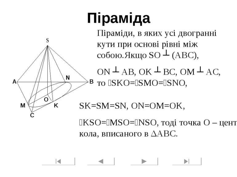 Піраміда Піраміди, в яких усі двогранні кути при основі рівні між собою.Якщо ...