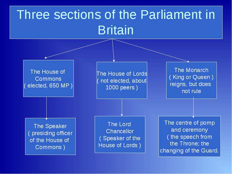 Three sections of the Parliament in Britain The House of Commons ( elected, 6...