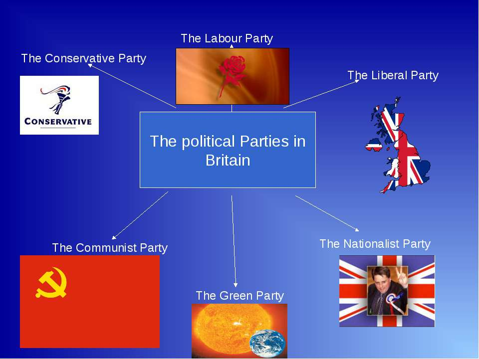 The political Parties in Britain The Conservative Party The Labour Party The ...