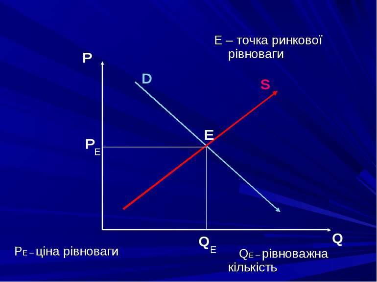 S D P Q Е Р Q Е Е PЕ – ціна рівноваги Е – точка ринкової рівноваги QЕ – рівно...