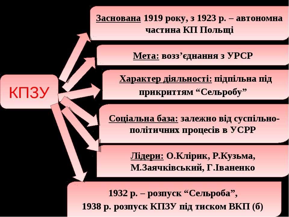 КПЗУ Заснована 1919 року, з 1923 р. – автономна частина КП Польщі Мета: возз'...