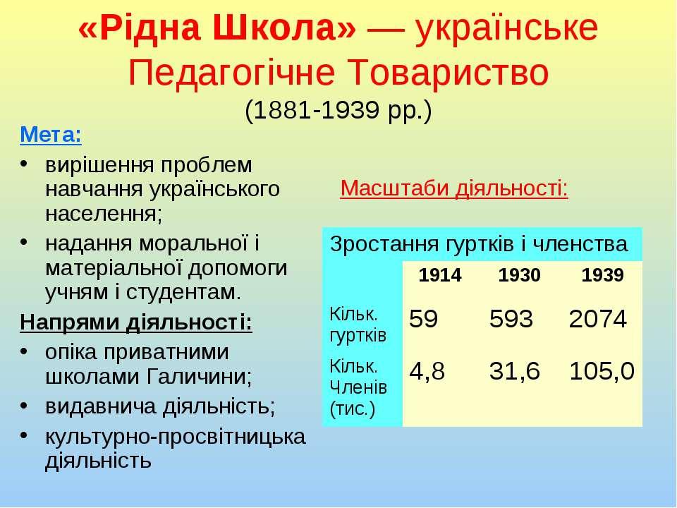 «Рідна Школа»— українське Педагогічне Товариство (1881-1939 рр.) Мета: виріш...