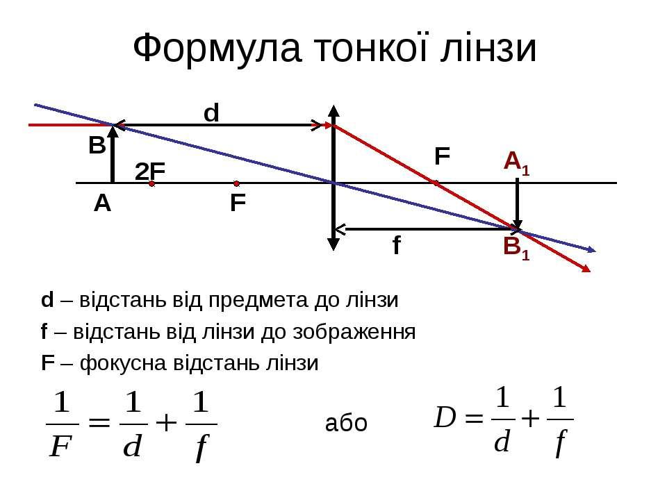 Формула тонкої лінзи F F 2F А В А1 В1 d f d – відстань від предмета до лінзи ...