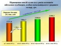 Підвищення пенсій за вислугу років колишнім військовослужбовцям, особам начал...
