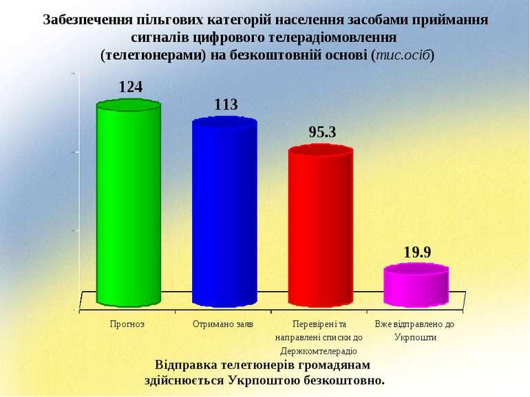 Забезпечення пільгових категорій населення засобами приймання сигналів цифров...