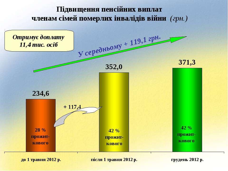 Підвищення пенсійних виплат членам сімей померлих інвалідів війни (грн.) У се...