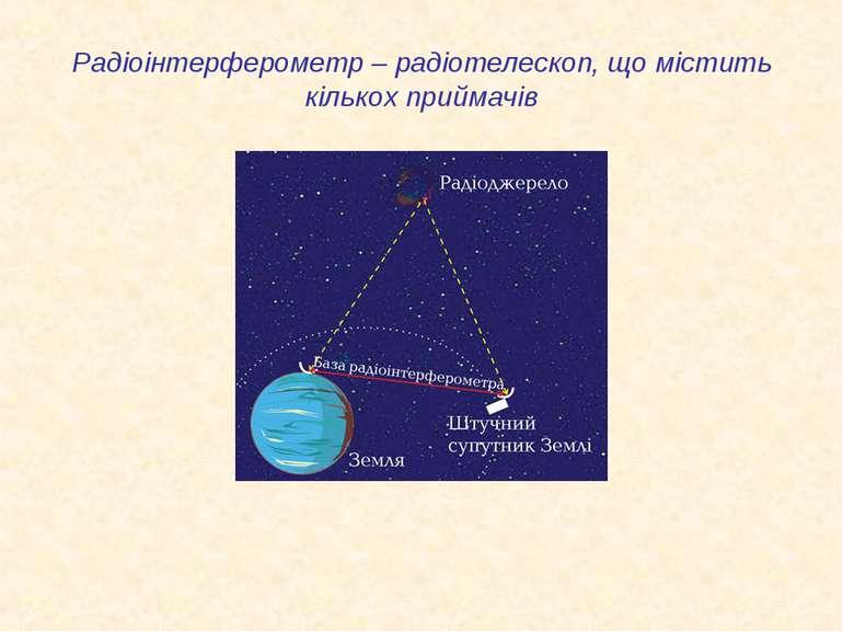 Радіоінтерферометр – радіотелескоп, що містить кількох приймачів