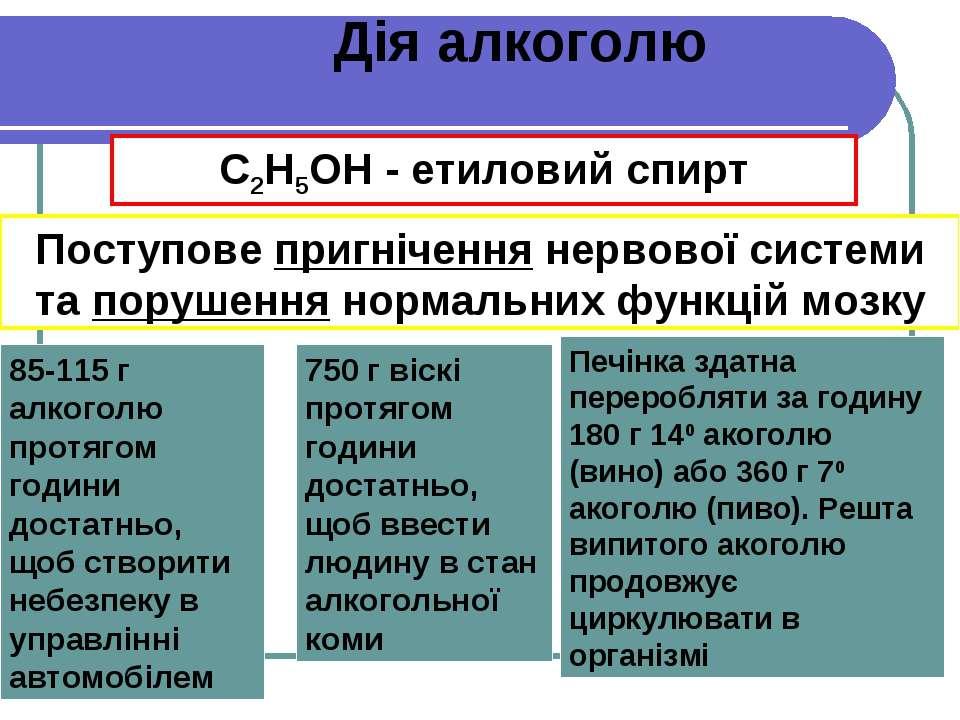 С2Н5ОН - етиловий спирт Дія алкоголю Іррегуляторний низхідний депресант центр...
