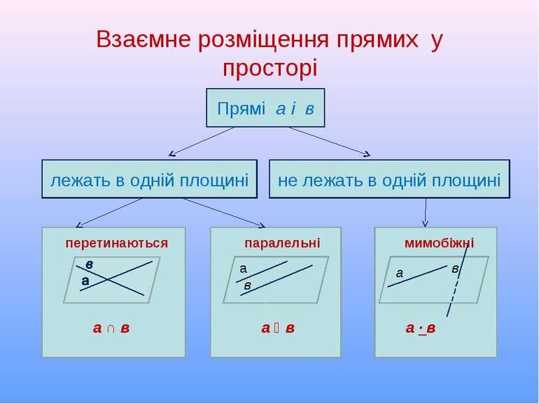 Взаємне розміщення прямих у просторі Прямі а і в лежать в одній площині не ле...