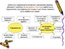 Діяльність підприємця починається з визначення напряму діяльності та вибору о...
