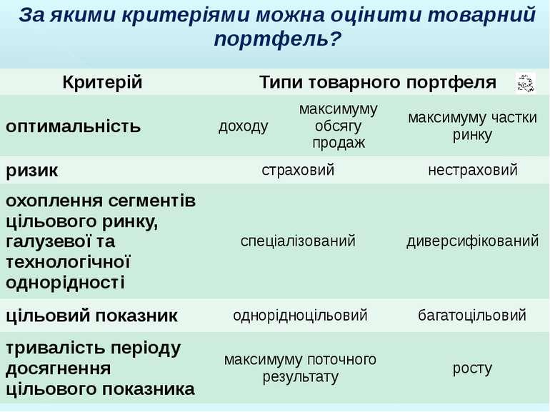 За якими критеріями можна оцінити товарний портфель? Критерій Типи товарного ...