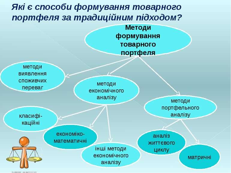 Методи формування товарного портфеля методи виявлення споживчих переваг метод...