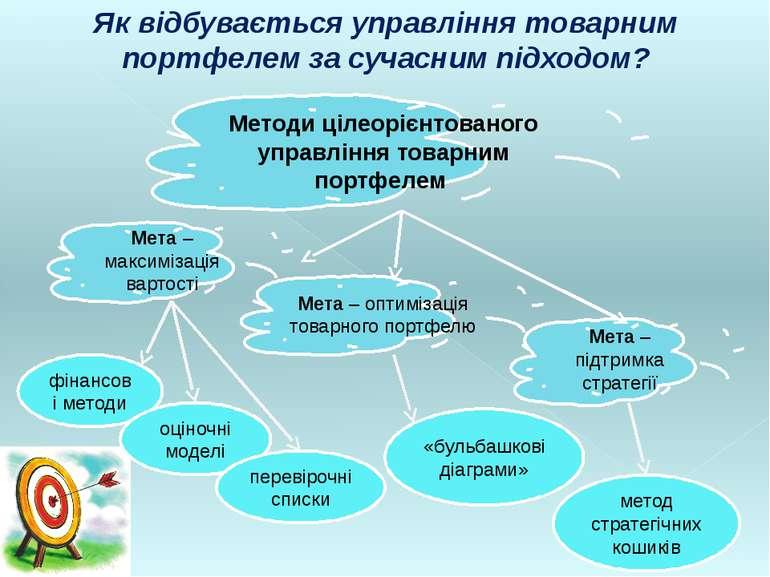 Методи цілеорієнтованого управління товарним портфелем Мета – максимізація ва...