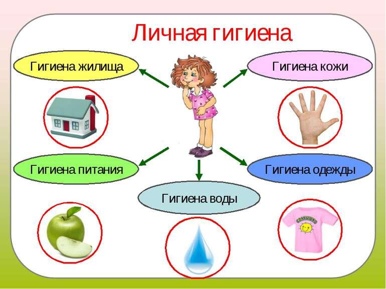 Личная гигиена Гигиена кожи Гигиена питания Гигиена одежды Гигиена воды Гигие...