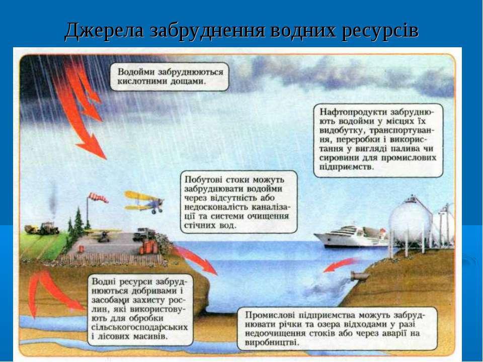 Джерела забруднення водних ресурсів