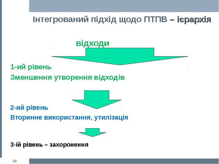 Інтегрований підхід щодо ПТПВ – ієрархія відходи 1-ий рівень Зменшення утворе...