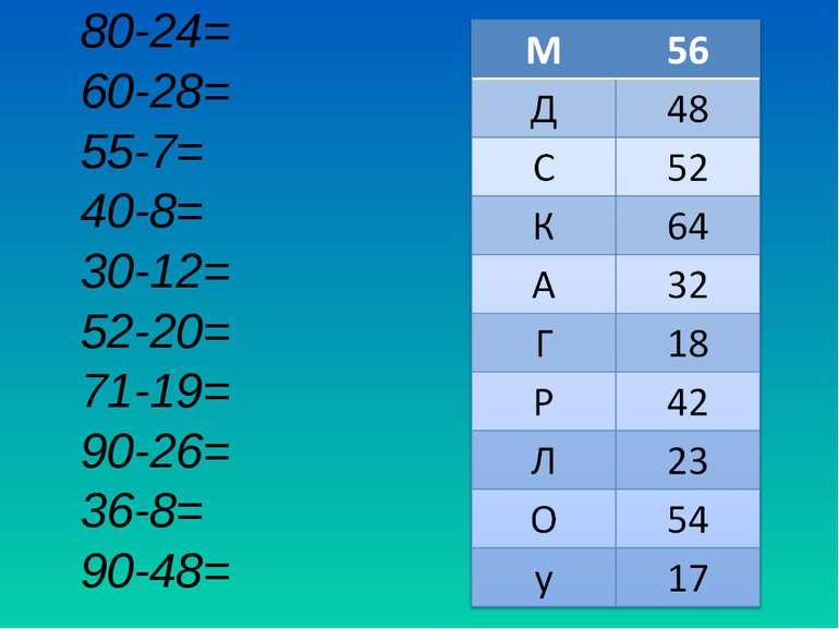 80-24= 60-28= 55-7= 40-8= 30-12= 52-20= 71-19= 90-26= 36-8= 90-48=