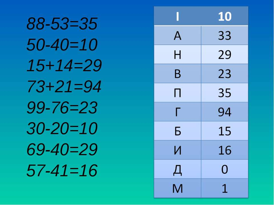 88-53=35 50-40=10 15+14=29 73+21=94 99-76=23 30-20=10 69-40=29 57-41=16