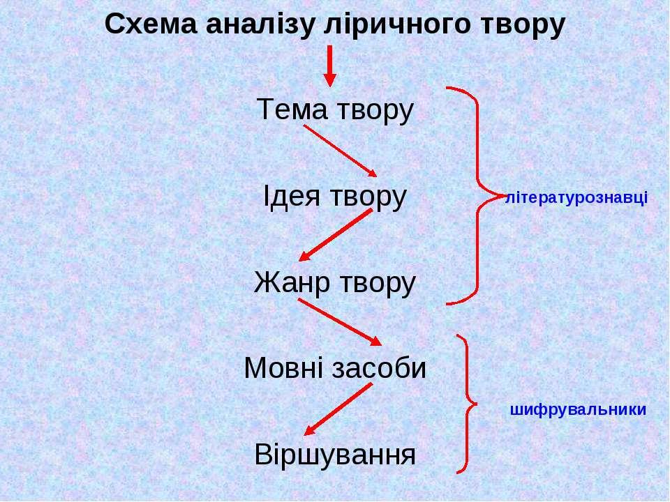 Схема аналізу ліричного твору Тема твору Ідея твору Жанр твору Мовні засоби В...