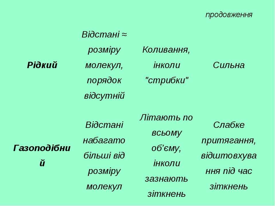 продовження Рідкий Відстані ≈ розміру молекул, порядок відсутній Коливання, і...