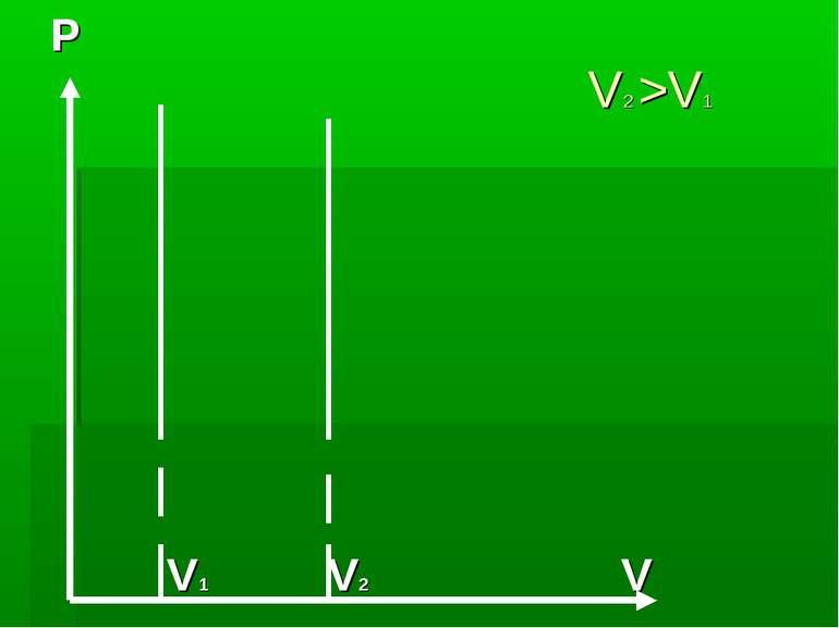 V2 >V1 P V1 V2 V