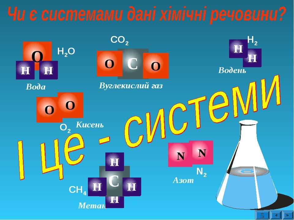 Вода Вуглекислий газ Метан Кисень Н2О СО2 СН4 О2 Водень Н2 N2 Азот 5