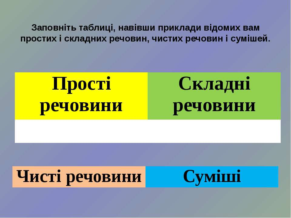 Заповніть таблиці, навівши приклади відомих вам простих і складних речовин, ч...