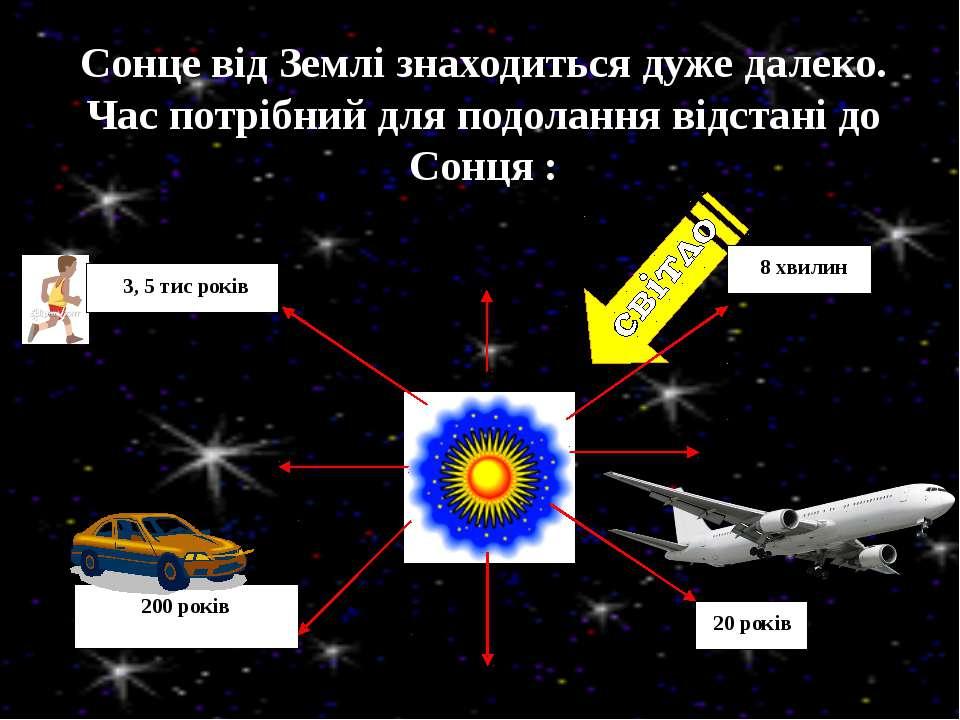 Сонце від Землі знаходиться дуже далеко. Час потрібний для подолання відстані...