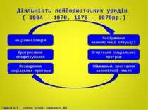 Діяльність лейбористських урядів ( 1964 – 1970, 1976 – 1979рр.) націоналізаці...