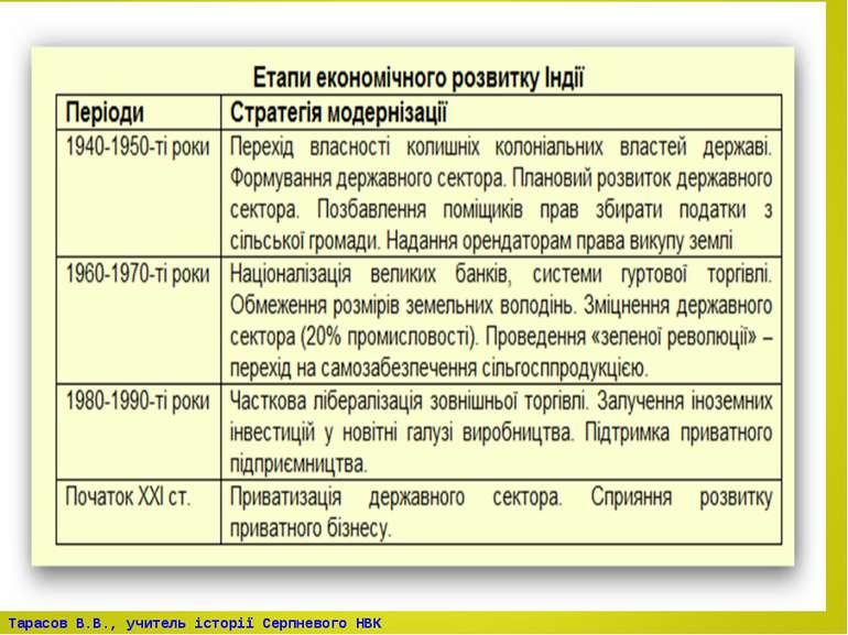 Тарасов В.В., учитель історії Серпневого НВК