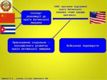 Експорт революції до країн Латинської Америки 1961 програма підтримки країн Л...