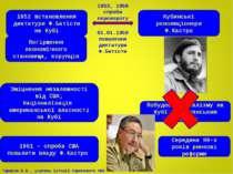 1952 встановлення диктатури Ф.Батісти на Кубі Погіршення економічного станови...