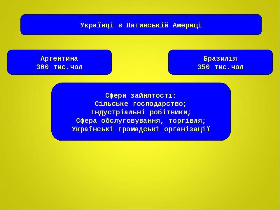 Українці в Латинській Америці Аргентина 300 тис.чол Бразилія 350 тис.чол Сфер...